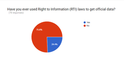 Survey highlights need for use of RTI, sunshine laws by journalists in Pakistan