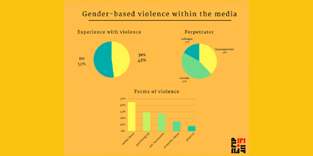 IFJ survey finds one in two women journalists suffers gender-based violence at work